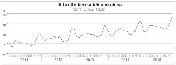 A-brutto-atlagkereset-alakulasa_600px