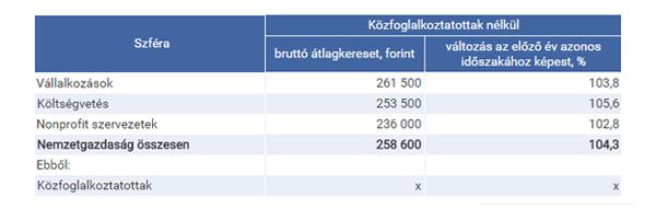 A-brutto-atlagkereset-alakulasa_kozfogl-nelkul_600px