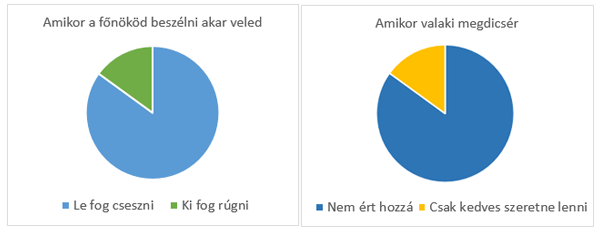 Te-is-imposztor_grafikon