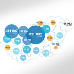2015. évi bruttó átlagkereset – infografika