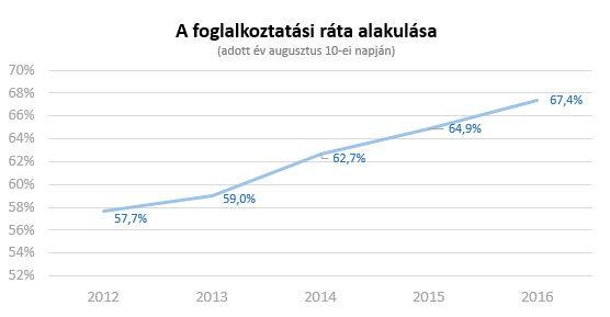 A.foglalkoztatasi.rata.alakulasa2016