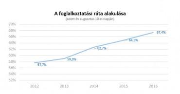Kevesebb a munkanélküli mint egy évvel korábban
