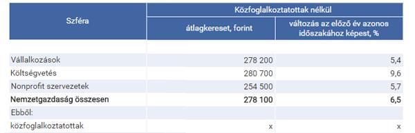 A-brutto-atlagkereset-alakulasa_kozfogl-nelkul2016_dec