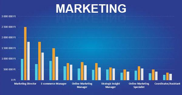 Mennyit keres egy marketinges? | mi-lenne.hu