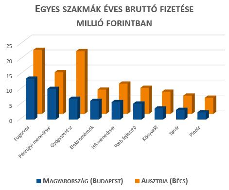 Osztrák és magyar fizetések különbségei